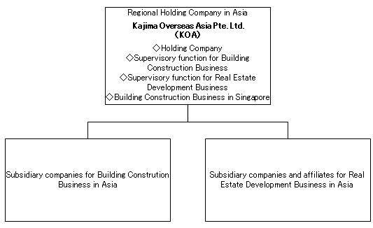 Restructuring of Kajima Overseas Asia Pte Ltd (KOA)