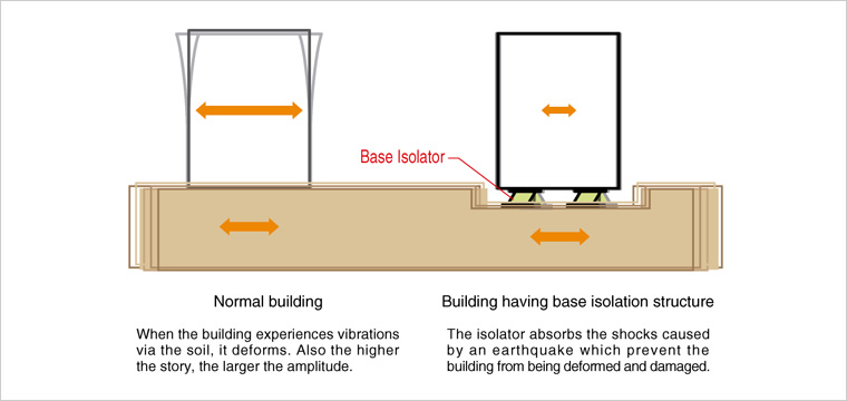 Base Isolation System | Kajima's Advanced Structural Control and ...