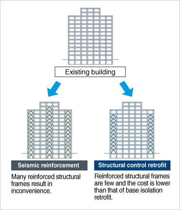image:seismic reinforcement and structural control retrofit