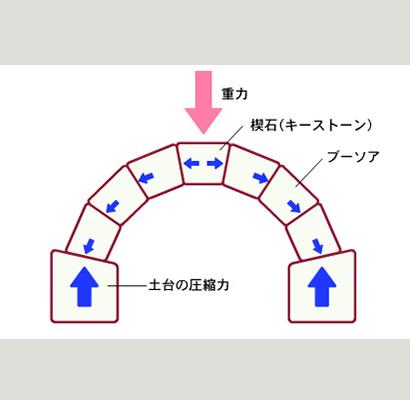 アーチ構造