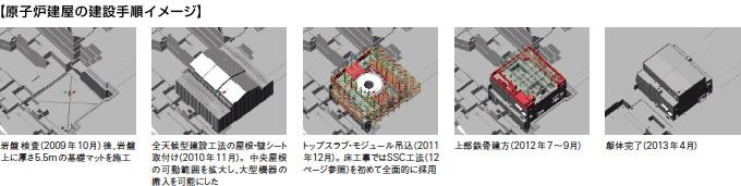 原子炉建屋の建設手順イメージ