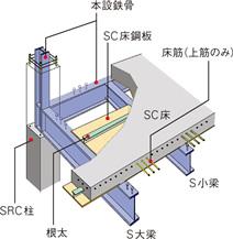 鋼板コンクリート(SC)構造の図