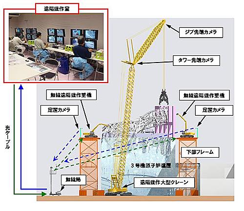 遠隔操作システムによる原子炉建屋上部の瓦礫解体・撤去イメージ(出典:東京電力)
