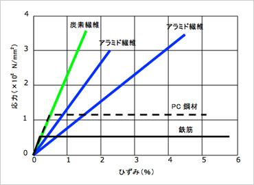 図版:連続繊維と鋼材の応力-ひずみ曲線の比較 連続繊維と鋼材の応力-ひずみ曲線の比較 連続繊維シ