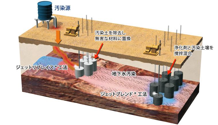 VOC汚染の対策技術 | 土壌汚染、埋設廃棄物等対策 | 鹿島建設株式会社