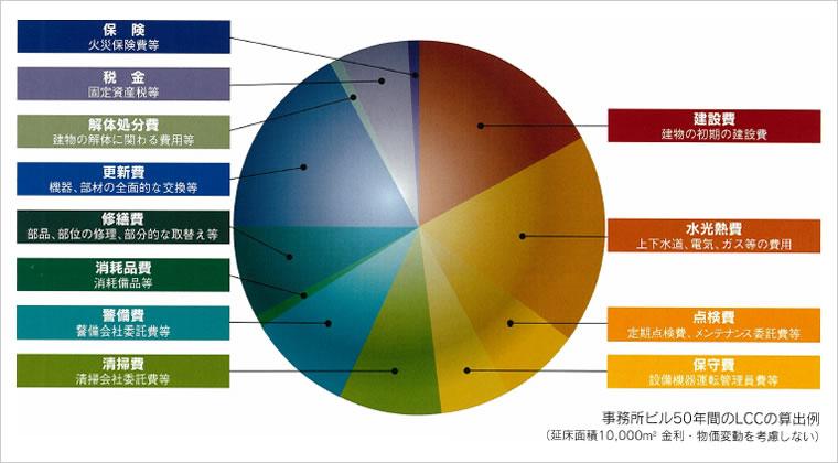 図版:ライフサイクルコスト(LCC)の構成要素